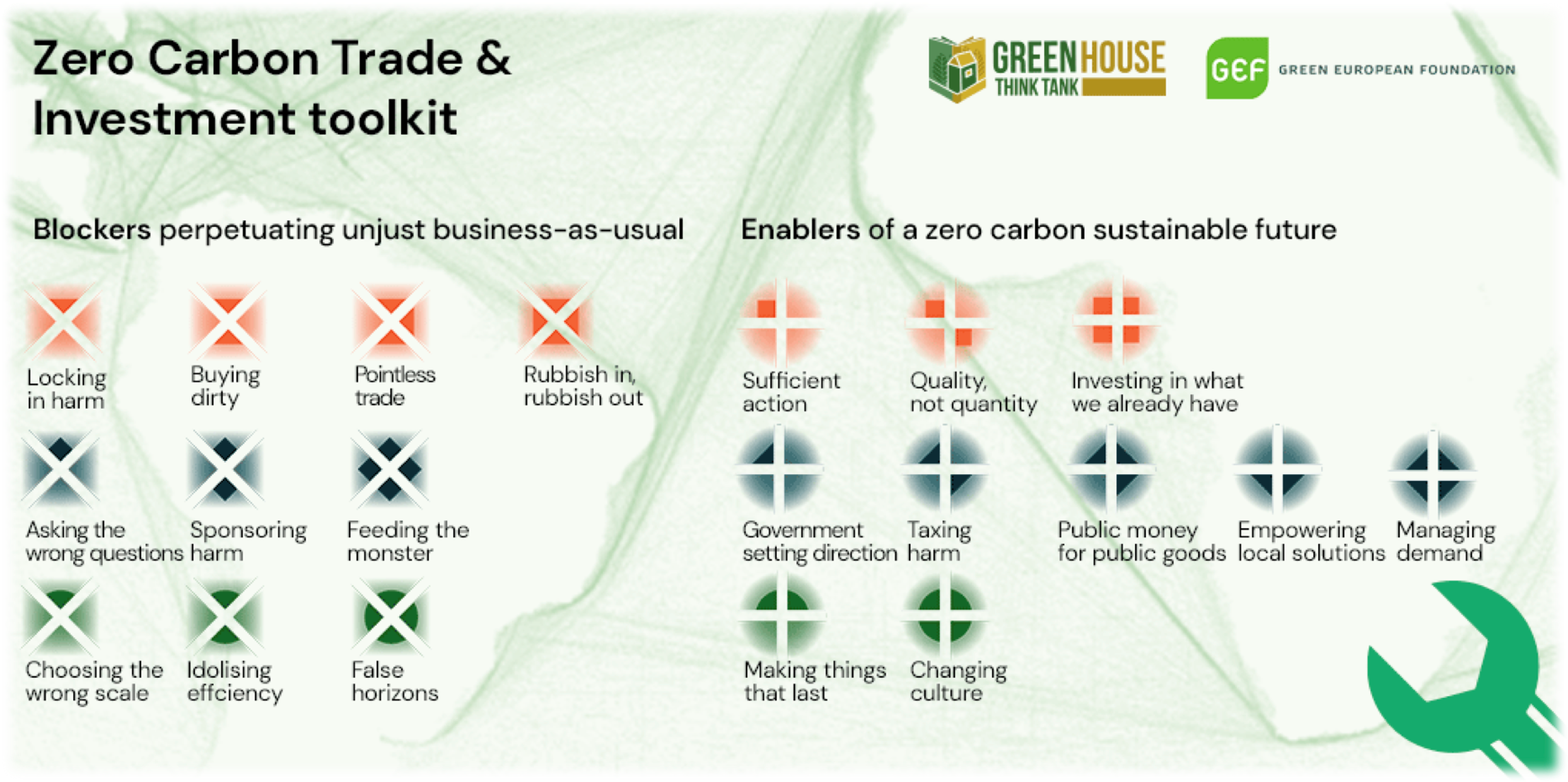New report from Green House think tank on getting to zero carbon trade